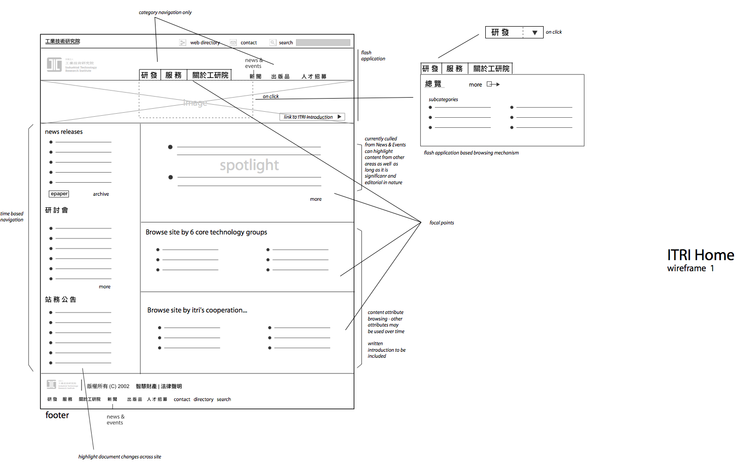 itri-wireframe4